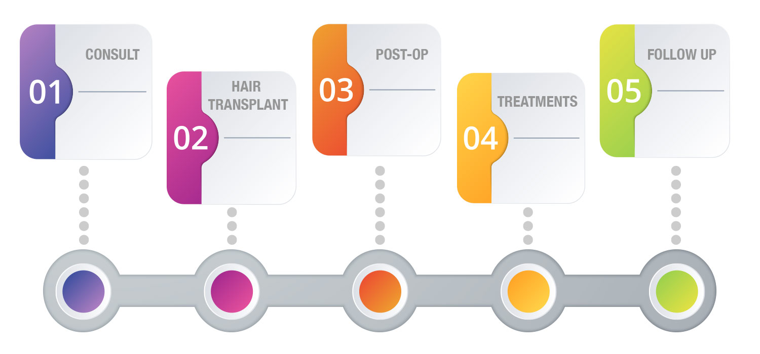 hair procedure process
